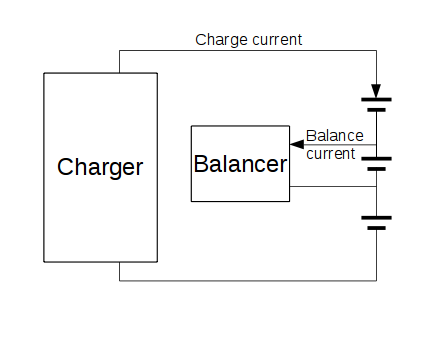 principle of a charge balancer