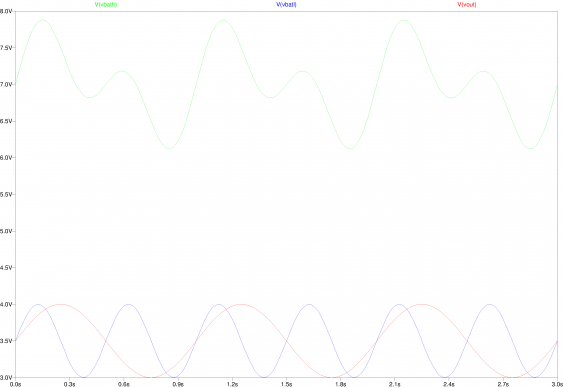 Simulation result for the Differential amplifier